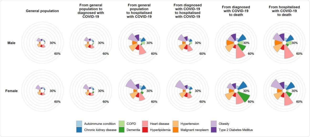 Incidencia de comorbidities en la población afectada y en general de COVID-19