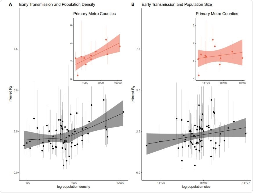 Early epidemic estimates of R0 with 95% quantile bars against population density and population size. Panel A plot R0 against population density with the best fit segmented linear regression line and 95% confidence bands. We fit the linear model allowing for one break point in population density. The best fit cut point is around population density just under 1,000. The association between density and R0 is not significant below this cut point, but is statistically significant for densities above ∼ 1,000 people per square kilometer. Additionally to account for commuter effects, we extracted the primary county per major metropolitan area across a number of states and the relationship between population density and R0 is statistically significant for these counties. Panel B plots R0 against population size with a linear fit though the association was not significant. The subset of primary metropolitan counties is plotted as well, with the (not significant) best fit line. We found a positive relationship between population density and R0. In contrast, we found no relationship between population size and R0, indicating that highly dense areas are at greater risk of rapid spread, while less dense areas may require comparatively fewer interventions to slow the spread of the virus.