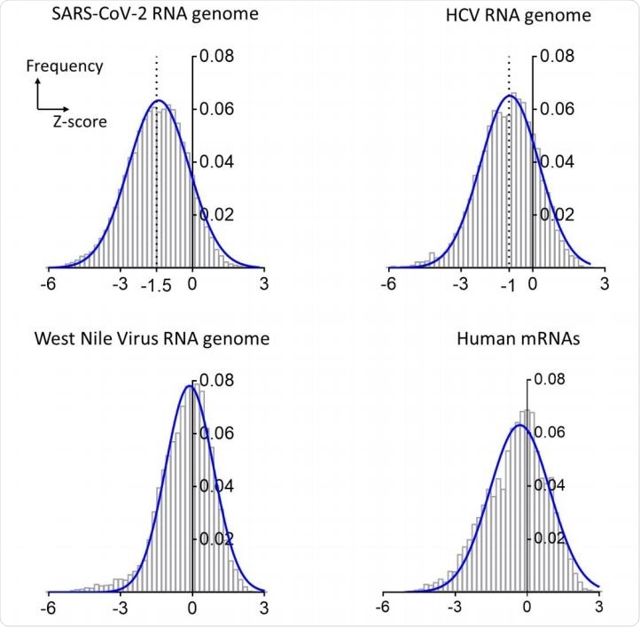 Distributions of Z-scores for the RNA genomes of SARS-CoV-2, HCV and West Nile viruses and a composite of human mRNAs. The bar plots are frequency distributions (y-axis) of free-energy Z-scores (x-axis) calculated in sliding windows tiling each RNA. Each histogram is overlaid with a Gaussian (normal distribution) fit represented by a solid blue curve.
