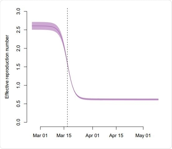 Reduction of the effective reproduction number Re during the SARS-CoV-2 epidemic in Switzerland. The solid line shows the maximum likelihood estimate of the model and the shaded area corresponds to the 95% compatibility interval. We assumed that the sequential introduction of NPIs resulted in a sigmoid reduction of the transmission rate over a period of around 2 weeks. The vertical dashed line indicates the strengthening of social distancing on 17 March 2020.
