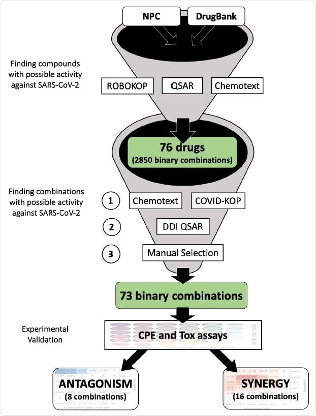 Study design for selecting possible synergistic drug combinations. In this study we report only 73 binary combinations. 95 ternary combinations identified in a similar fashion will be reported in a future study.