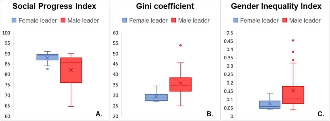 Box-plot of Social Progress Index (A), Gini coefficient (B) and Gender Inequality Index (C) in countries with male leaders and countries with female leaders.