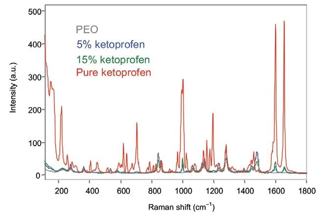 Off-line Raman spectra of ketoprofen films.