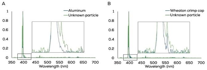 A: The LIBS spectrum of a metal crimp cap particle (green) matched to Hound's built-in reference spectrum for aluminum (blue) with a rank of 993. B: The spectrum of a metal crimp cap particle (green) compared to the custom mean reference spectrum for the brand of aluminum crimp cap used in this study (blue) in the custom reference database. The metal crimp cap was matched to the Wheaton crimp cap custom reference with a rank of 992. The expanded area between 375 nm and 425 nm shows a distinct peak at 403 nm for the Wheaton crimp cap.