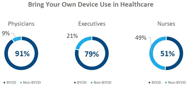 What Key Points Build Successful Telehealth Infrastructure?