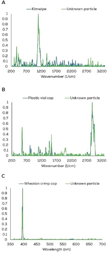 Automated identification of particles known to come from Kimwipe fibers, plastic vial caps, or metal crimp caps. A: Raman 785 nm analysis of a fiber identified as cellulose from a Kimwipe (green) with a match rank of 927 to the reference (blue). B: Analysis of a particle with Raman 532 nm identified as polypropylene from a plastic vial cap (green) with a match rank of 965 to the reference (blue). C: LIBS analysis of a metal particles identified the particle as aluminum from a Wheaton crimp cap (green) with a match rank of 995 to the reference (blue).