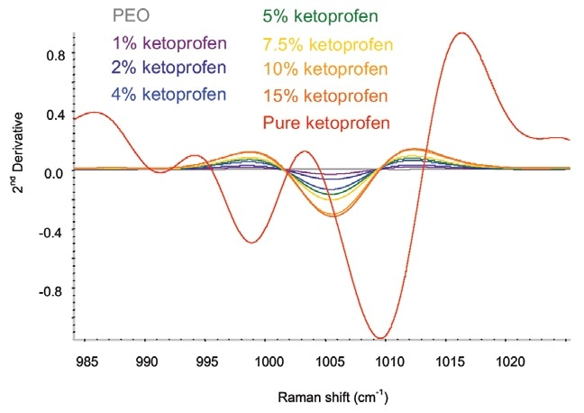 Second-derivative ketoprofen spectra in the spectral area of interest.