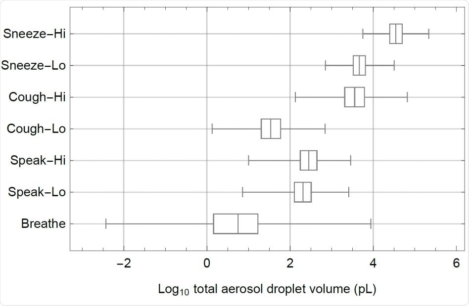Box-whisker chart of the log10 of total aerosol droplet volumes (pL=picolitres) that are expelled in each scenario (Table 1), showing median values, quartiles (boxes) en minimum and maximum values (whiskers). Volumes in pL/20 minutes for breathing and speaking and in pL per cough and per sneeze.