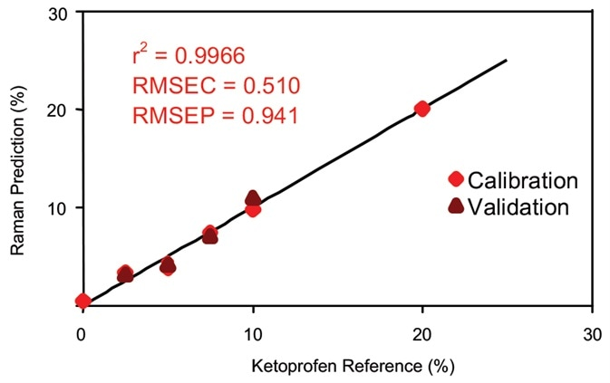 Calibration data for on-line ketoprofen measurements. RMSEC = Root mean squared error of calibration; RMSEP = Root mean squared error of prediction.