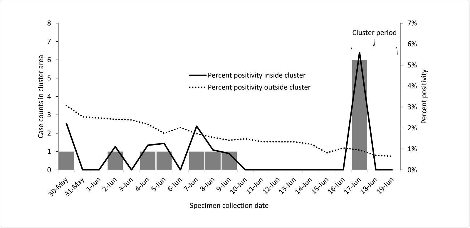 Cluster Data