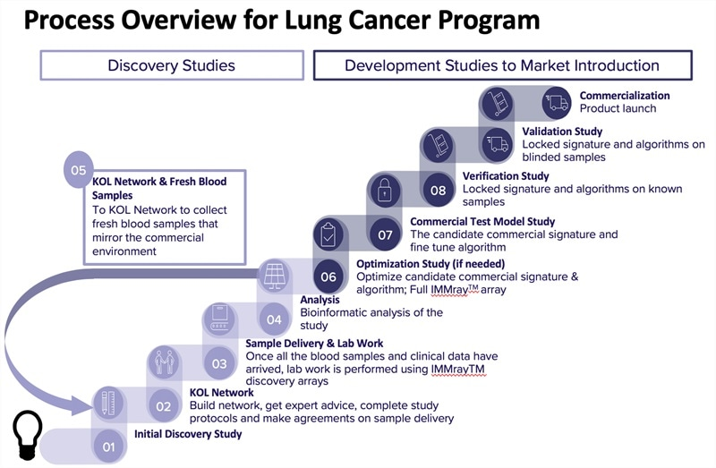 Immunovia announces lung cancer program expansion based on encouraging study results