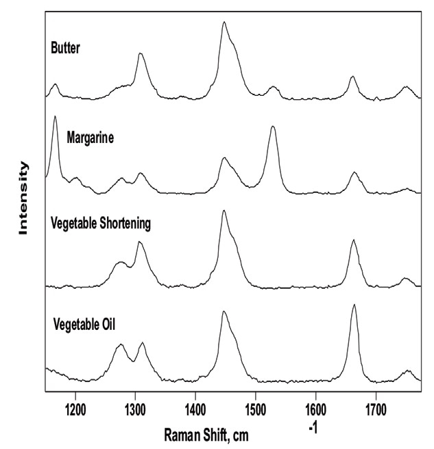 Background-corrected Raman spectra of commercial food oils and fats. The bands at 1165 and 1525 cm–1 of the butter and margarine spectra are attributed to the coloring agent ß-carotene.