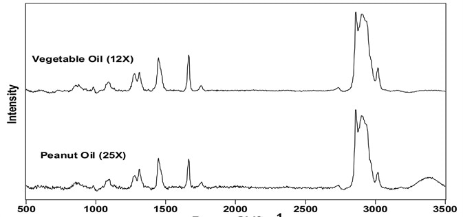 Background-corrected spectra of vegetable and peanut oils. The number in parenthesis indicates the background-corrected intensity of the 1444 cm-1 band.