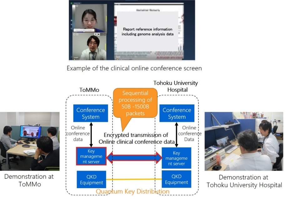 Quantum cryptographic communications technology can provide safe, secure data transmission in genomic medicine