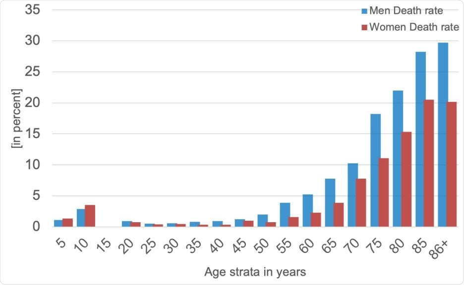 A histogram of death rates for women (red) and men (blue) in five-year age strata: 10 Cumulatively, men were more vulnerable to SARS-CoV-2 infection, with a fatality rate in some 11 strata that is roughly +50% higher than that in women.