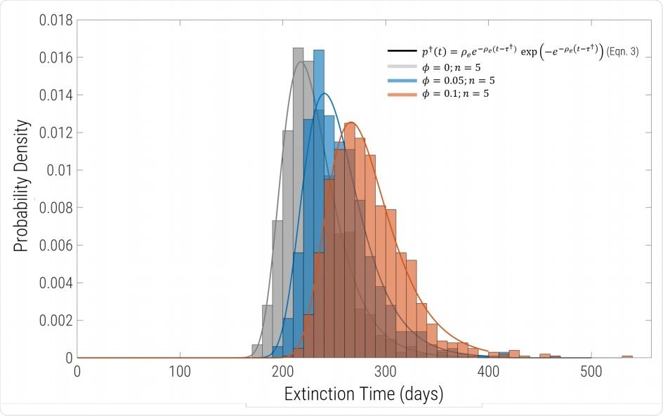 Probability density of extinction times for the same parameters as in Fig.1, but including migration and sub-division into equal sized populations. Each histogram comprises 1000 replicates for n = 5 regions connected by uniform migration with probability φ. Grey bars are φ = 0 (complete isolation), blue correspond to φ = 0.05 and φ = 0.1 are the red bars. For φ = 0 the solid line grey line is exactly the solid black line in Fig.2, showing that the extinction time distribution of identical to the single global well-mixed population of same aggregate size. The solid blue and red lines are fits to the histogram using Eqn.7 with a single free parameter Re (with γ and I0 constrained to the values used to run the simulations.