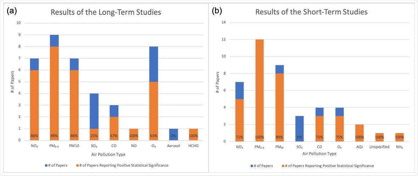 Resultados estratificados pelo tipo de poluente de ar. A laranja representa o número de estudos que relataram uma associação positiva estatìstica significativa entre o poluente de ar e os resultados COVID19. Azul e alaranjado represente junto o número total de estudos. (a) Estudos a longo prazo. (b) Estudos a curto prazo.
