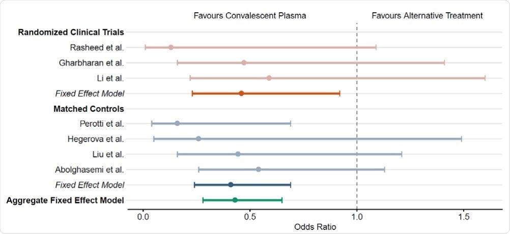 El impacto de la terapia convaleciente humana del plasma en mortalidad del paciente COVID-19. Gráfico del bosque que ilustra índices de las probabilidades y los intervalos de confianza del 95% para los estudios controlados y los modelos fijos globales del efecto. Las juicios clínicas seleccionadas al azar incluyendo Rasheed y otros <sup>10</sup>, Gharbharan y otros <sup>8</sup>, y Li y otros <sup>7</sup> se representan en naranja. Los estudios controlados igualados incluyendo Perotti y otros <sup>13</sup>, Hegerova y otros <sup>11</sup>, Liu y otros <sup>12</sup>, y Abolghasemi y otros <sup>14</sup> se representan en azul. Los modelos fijos globales del efecto para cada tipo del estudio son representados por matices sombreados. El modelo fijo global total del efecto se representa en trullo.