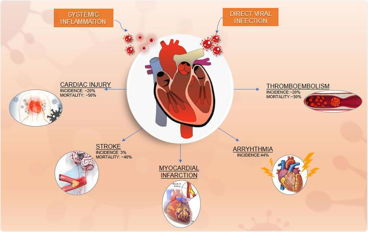 Cardiovascular Manifestations and Outcomes in the Setting of COVID-19 Disease