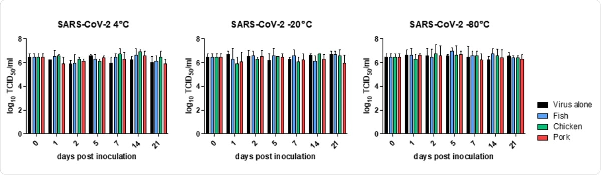 Quantification of infectious virus over 21 days. Viral titres were determined by limiting dilution. Titres are expressed as mean ± SD log10 TCID50/mL. SARS-CoV-2 was stored alone or in the presence of fish, chicken or pork and tested under refrigeration (4°C); and frozen (-20°C and -80°C).