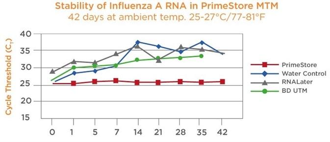 Stability of influenza A RNA in PrimeStore® MTM