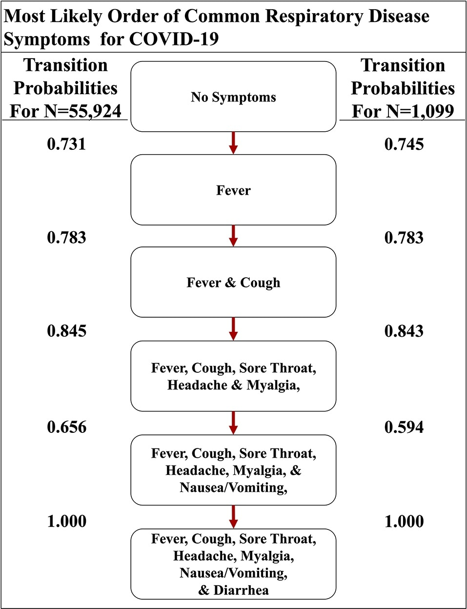 The most likely path of common respiratory symptoms in COVID-19. The most likely path of seven common symptoms of COVID-19, determined by the transition probabilities that are also listed between nodes, of two datasets here.