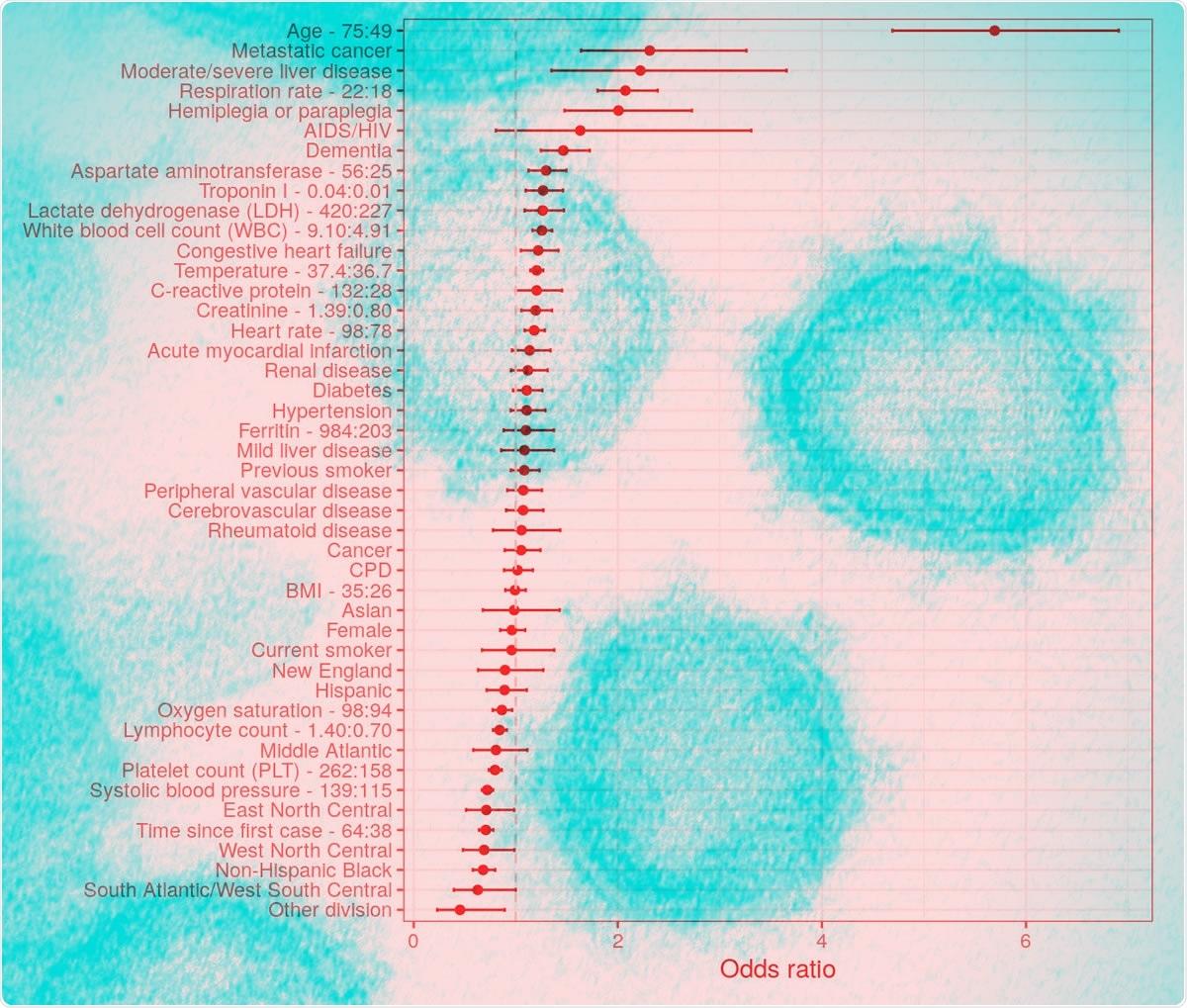 """Relações das probabilidades da mortalidade da regressão logística multivariable completa. As barras de erro representam níveis de confiança de 95%. as relações das probabilidades da Interquartile-escala são usadas para predictors contínuos (quartil superior: abaixe o quartil). Os grupos da referência para predictors categóricos são como segue: raça/afiliação étnica = do """"branco não-Hispânico"""", divisão = o """"Pacífico"""", sexo = """"homem"""", fumando = """"nunca fumador""""."""