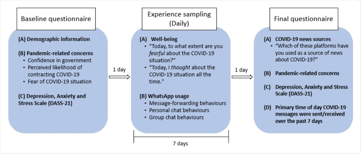 Schematic of study procedures. All participants completed a baseline questionnaire, followed by 7 days of experience sampling where participants addressed questions about wellbeing and WhatsApp usage daily. Participants completed a final questionnaire one day after the experience sampling protocol ended.