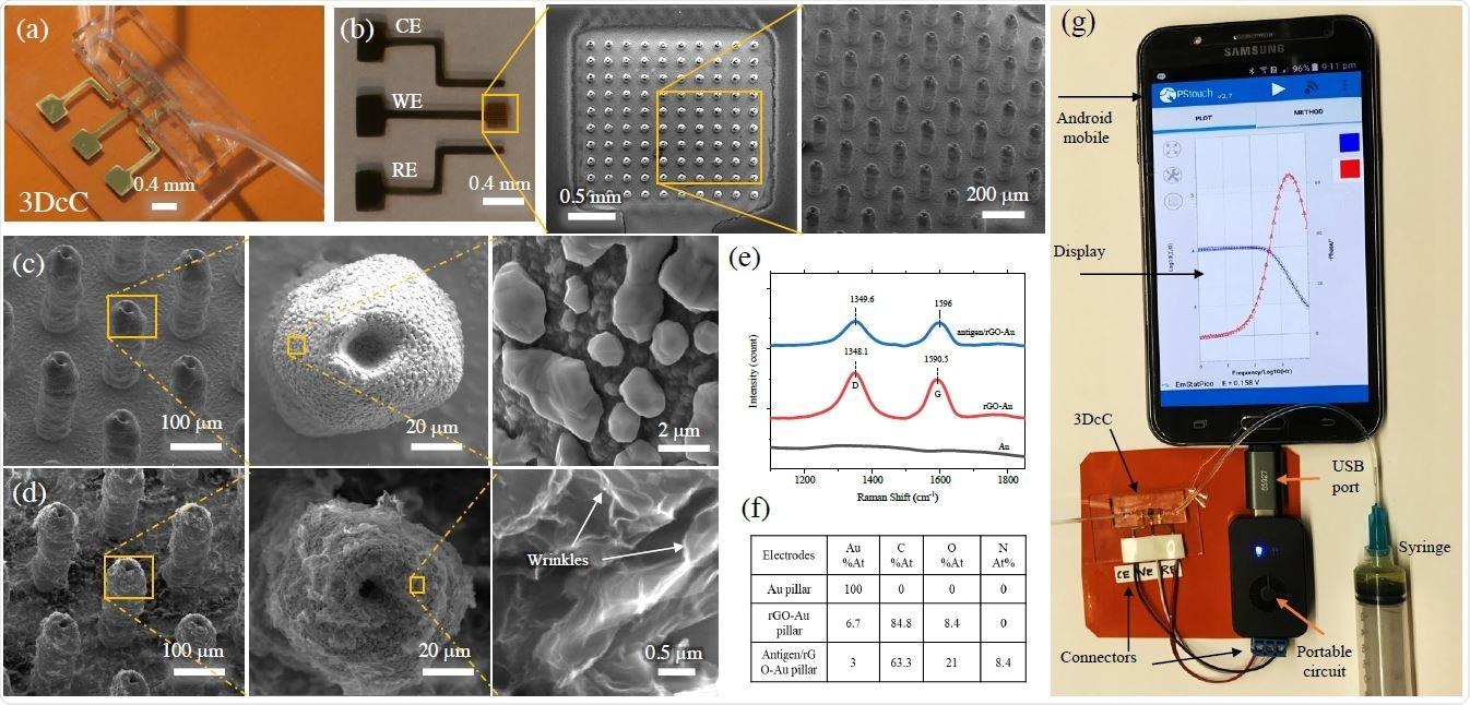 Caracterização física e química do dispositivo 3DcC