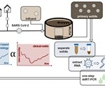 Testing settled solids in sewage for SARS-CoV-2 more sensitive approach than testing influent