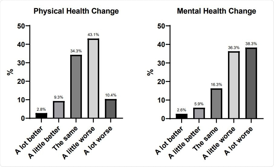 Physical and mental health change since the pandemic began