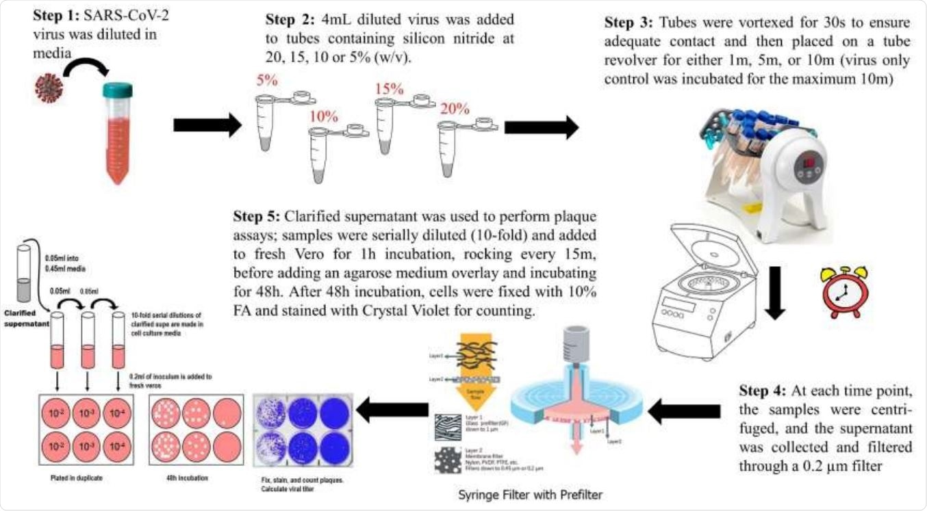 A Pictorial overview of the antiviral testing method.