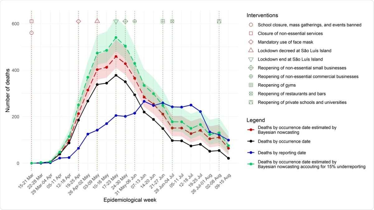 Weekly number of deaths by occurrence and reporting date, and estimated by Bayesian nowcasting from 15 March to 15 August, State of Maranhão, Brazil, 2020