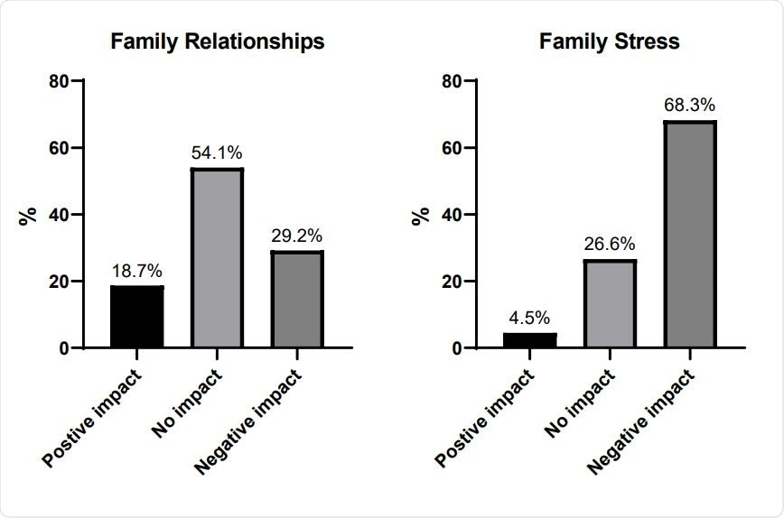 Family functioning. Approximately one third of respondents reported a worsening of family relationships, and most young people reported a worsening of family stress.