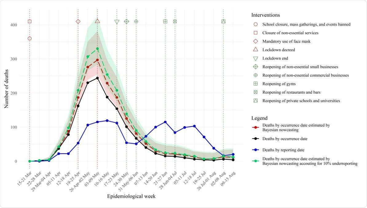 Weekly number of deaths by occurrence and reporting date, and estimated by Bayesian nowcasting from 15 March to 15 August, São Luís Island, State of Maranhão, Brazil, 2020