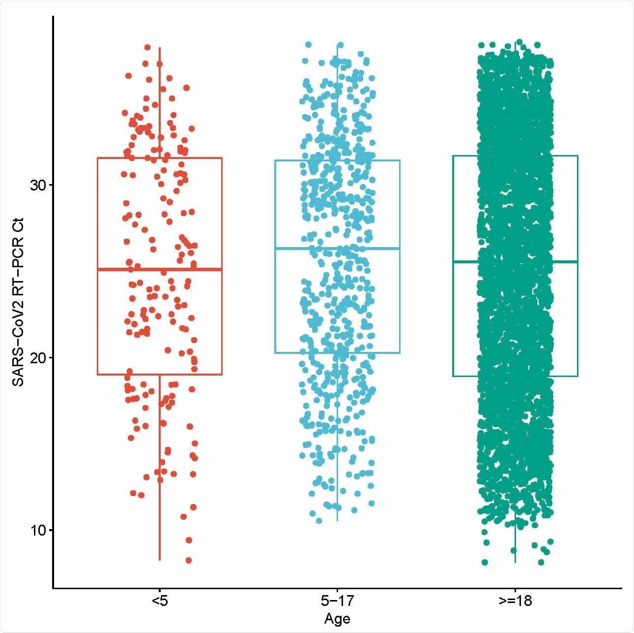 A idade distribuiu o conteúdo SARS-CoV2 em acido nucleico viral nasopharyngeal. Ácido SARS-CoV2 nucleico viral detectado no tempo real RT-PCR em cotonetes nasopharyngeal dos pacientes contaminados com SARS-CoV-2
