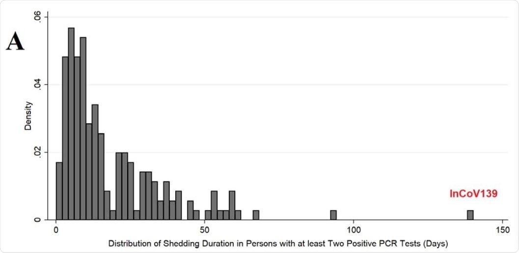 ARN viral de population jetant des patients avec COVID-19.