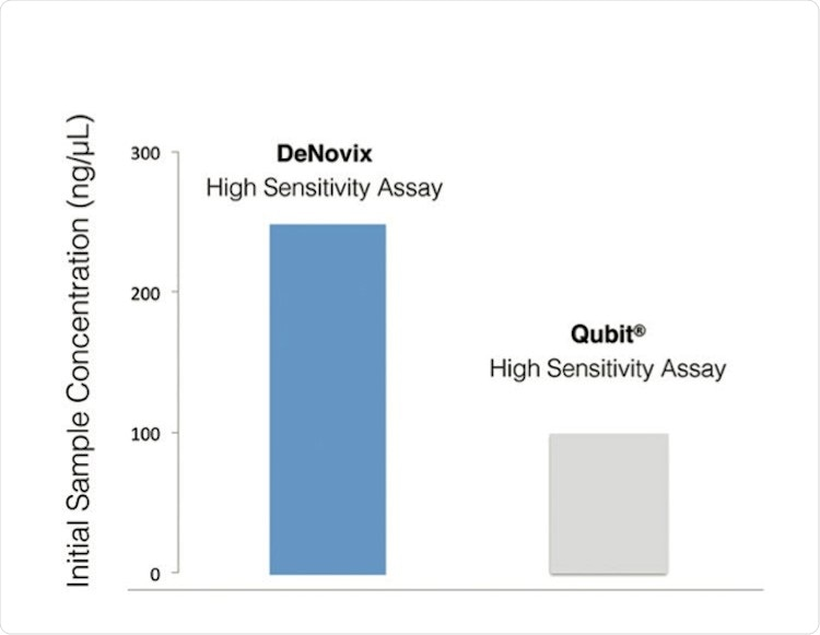 High Sensitivity Assay Graph