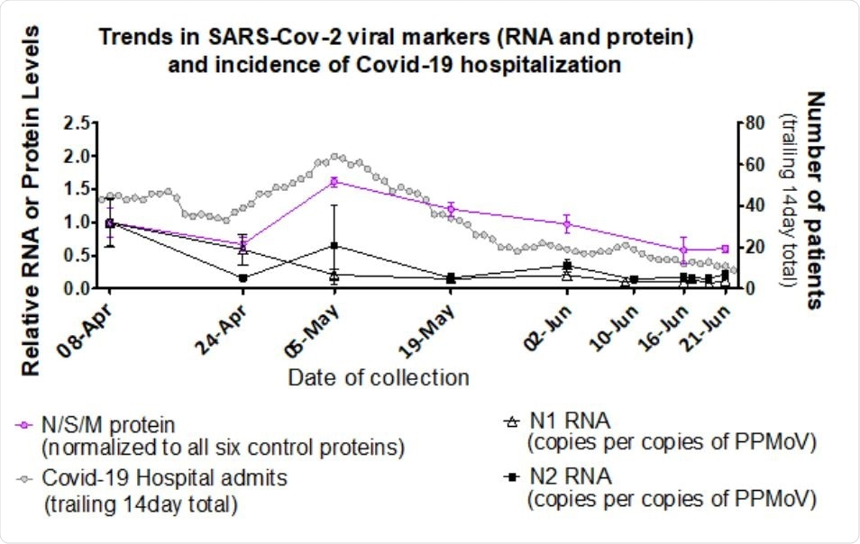 Levels of Ottawa wastewater SARS-CoV-2 structural proteins and RNA correspond with COVID-19 hospitalizations. Pink circles (from Figure 5): left Y-axis; MPAD determined Ottawa PEG precipitated influent solids N, S and M protein levels relative to April 8, 2020 (set to a value of 1.0), normalized to geomean of six fecal control proteins (see methods). Collection dates specified on the X-axis (no sample was analysed for June 10). Error bars represent standard deviation between replicates. Black triangles and squares (From D'Aoust et al., 2020)8 : left Y-axis; RT-PCR generated Ottawa PEG precipitated primary sludge viral RNA (N1 hollow triangle and N2 solid square) relative to level on April 8 (set to a value of 1.0) normalized to PMMoV. Collection dates specified on the X-axis, including additional samples on June 17 and 19. Grey circles: right Y-axis, 14-day (estimated median duration of fecal viral shedding) trailing sum of daily hospital admissions, proxy for active viral shedders in the community.