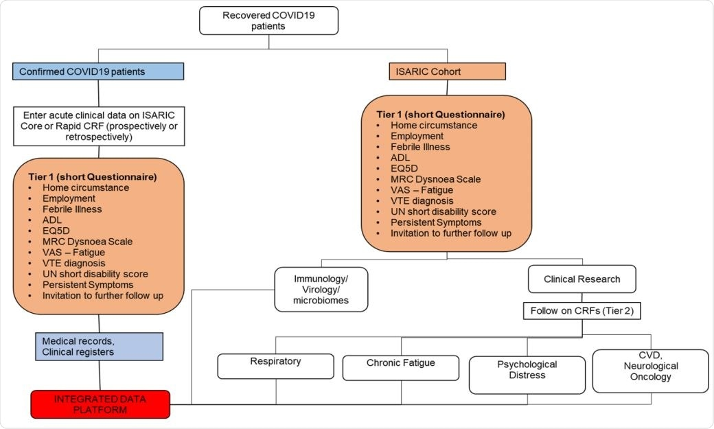 ISARIC's adaptable Covid-19 Follow-Up Protocol framework. Abbreviations: CRF: Case Report Form, ADL: Activites of daily living, MRC: Medical Research Council, VAS: Visual analogue scale, VTE: Venous thromboembolism, UN: United Nations, ISARIC: International Severe Acute Respiratory and emerging Infection Consortium, CVD: Cardiovascular disease