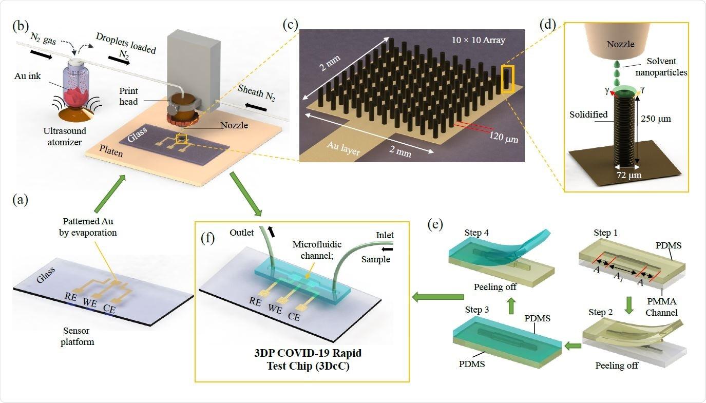 O diagrama esquemático do processo de manufactura do 3D imprimiu a microplaqueta do teste COVID-19 (3DcC) pela impressão do nanoparticle 3D do jato do aerossol