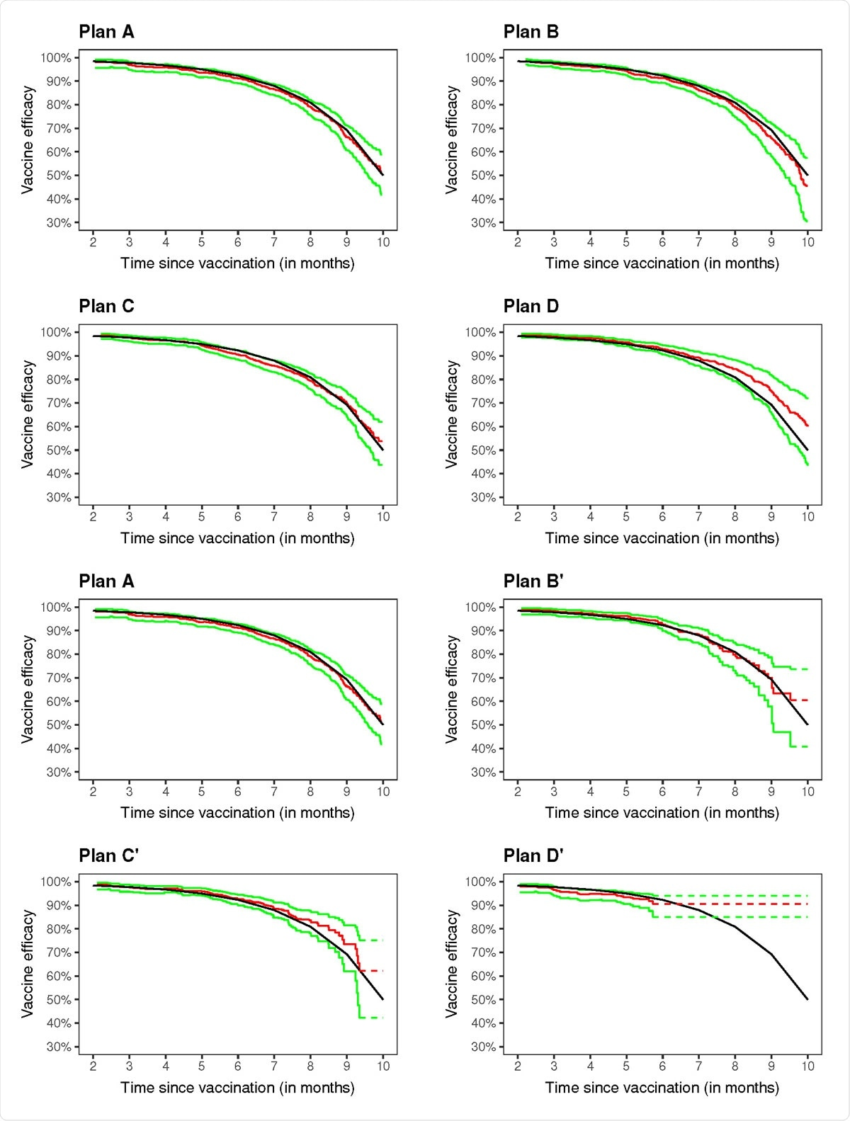 Estimation of vaccine ecacy in a clinical trial with no crossover (A), three blinded crossover (B{D), and three unblinded crossover (B