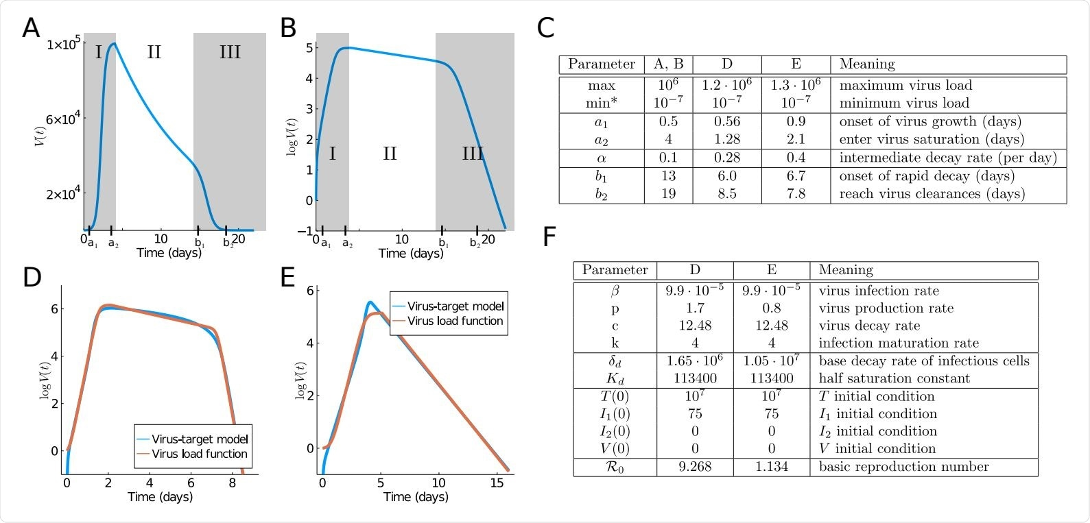 """Typical virus load curves. The virus load (""""titer"""") is usually reported as a dilution value, TCID50, that is needed to infect 50% of a given cell culture in (A) absolute scale and (B) logarithmic scale. Shadow areas indicate the three phases in which we divide the virus load progression. (C) Parameters of the standard virus load function (1) corresponding to A, B, D and E. Virus load curve reported in [12] are used in A and B. (D-E) Comparison of the viral load curve from the viral target model (2) with the viral load function (1). Viral target curve showing triphasic and biphasic response are shown in (D) and (E), respectively. Parameter values for the viral load function fitting to the viral target model are in C. (F) Parameters of the target model (2) corresponding to D and E."""