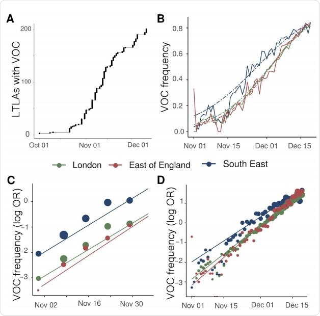 Expansion and growth of the VOC 202012/01 lineage. A) The number of UK LTLAs reporting at least one sampled VOC genome. B) Empirical (solid) and estimated (dash) frequency of TPR-adjusted SGTF in three regions of England. C) Empirical (points) and estimated (line) frequency (log odds) of VOC inferred from genomic data by epidemiological week. D) Empirical (points) and estimated (line) frequency (log odds) of SGTF based on the same data as B.