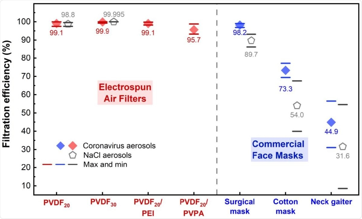 Aerosol filtration efficiency of electrospun air filters and commercial face masks. Aerosols generated from coronavirus (MHV-A59) and NaCl were used for tests. Red and blue diamonds represent the average filtration efficiency of MHV-A59 aerosols by the electrospun air filters and the commercial face masks, respectively. Gray pentagon represents the average filtration efficiency of NaCl aerosols. Red, blue, and gray bars represent max and min values of the filtration efficiency in replicates.