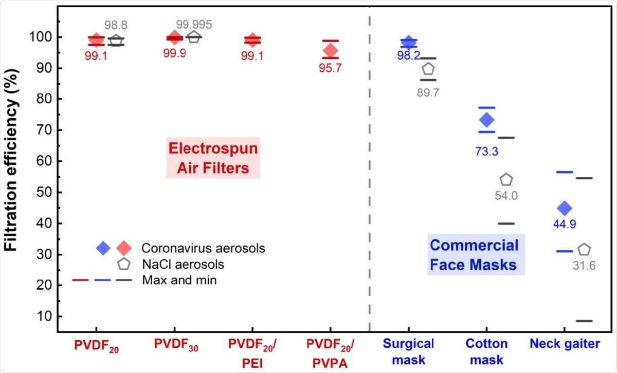 Eficiência da filtragem do aerossol de filtros de ar do electrospun e de máscaraes protectoras comerciais. Os aerossóis gerados do coronavirus (MHV-A59) e do NaCl foram usados para testes. Os diamantes vermelhos e azuis representam a eficiência média da filtragem dos aerossóis MHV-A59 pelos filtros de ar do electrospun e pelas máscaraes protectoras comerciais, respectivamente. O Pentágono cinzento representa a eficiência média da filtragem de aerossóis do NaCl. As barras vermelhas, azuis, e cinzentas representam valores máximos e mínimos da eficiência da filtragem nos replicates.