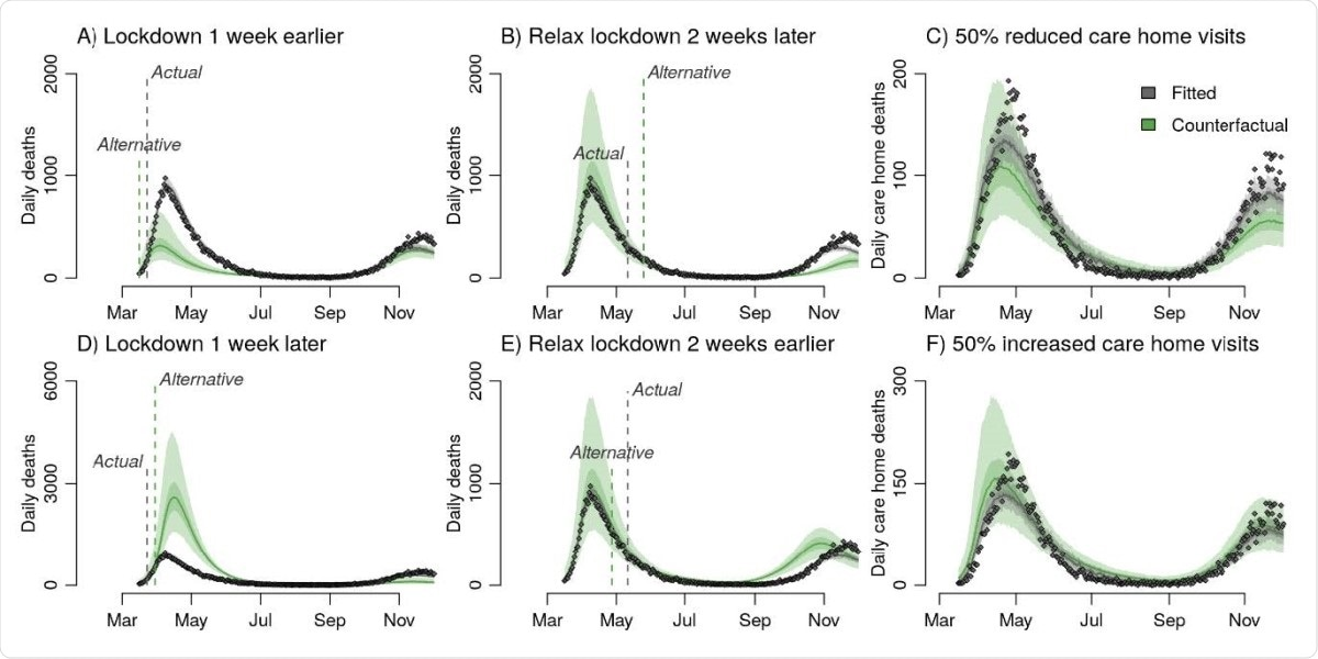Counterfactual analysis of the impact on mortality aggregated across NHS England regions of A, D, initiating lockdown one week earlier / later, B, E Relaxing lockdown two weeks earlier / later, and C, F 50% more / less restricted care home visits. Panels A, B, D and E all present counterfactual outcomes for daily deaths in England but have different y axis scales to better highlight differences between the observed data and each alternative lockdown scenario.