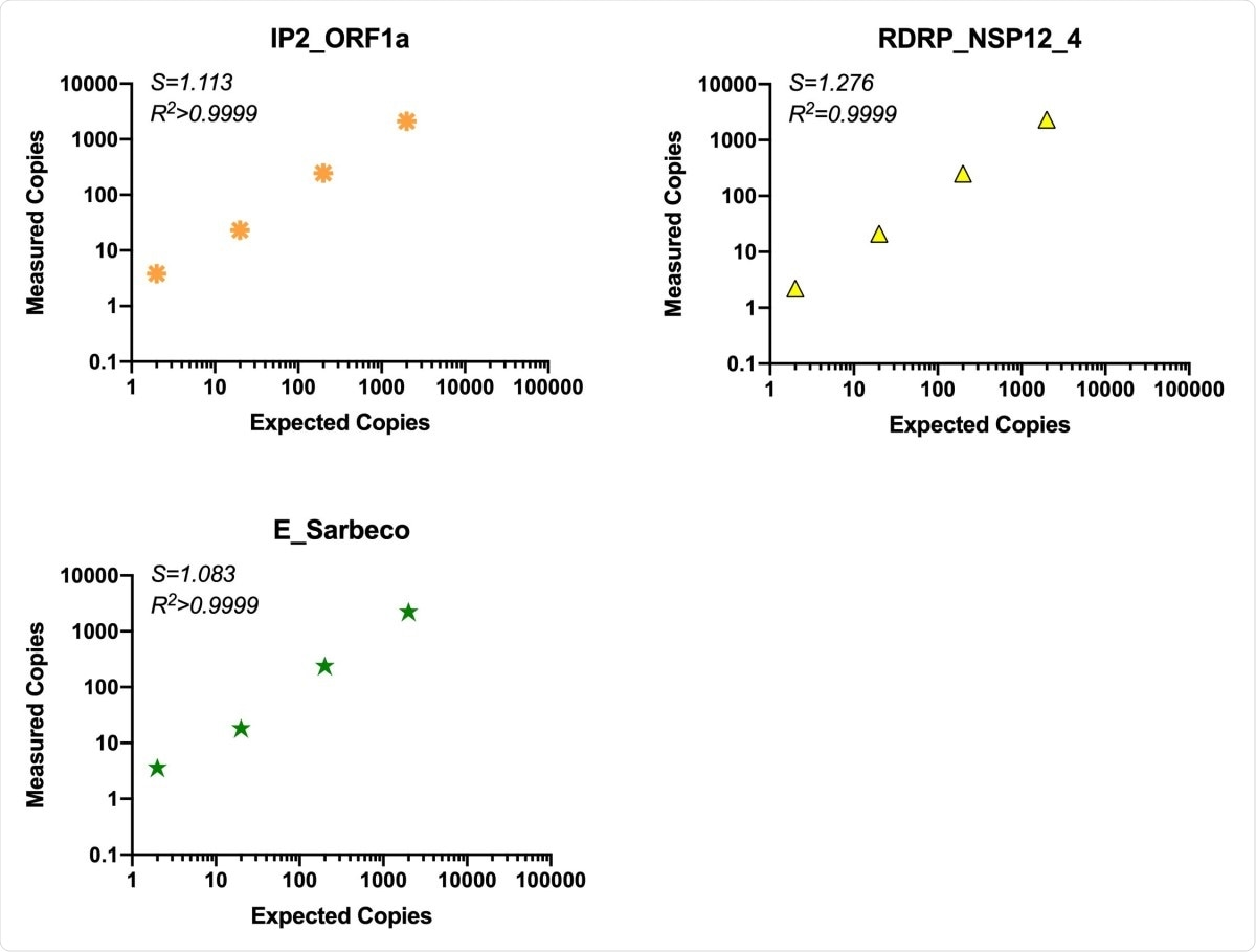 "Comparison of assay efficiency and linearity of published assays, ORF1a ""nCoV_IP2"" and E gene and novel RDRP-NSP12 assay. The performance of their RDRP NSP12 assay was compared to published primers/probes for ORF1a and the E gene in the ddPCR platform using common RT reactions containing virion standard RNA inputs of 2-2x104 copies/ddPCR well. S (slope) and R2 are indicated for each assay."