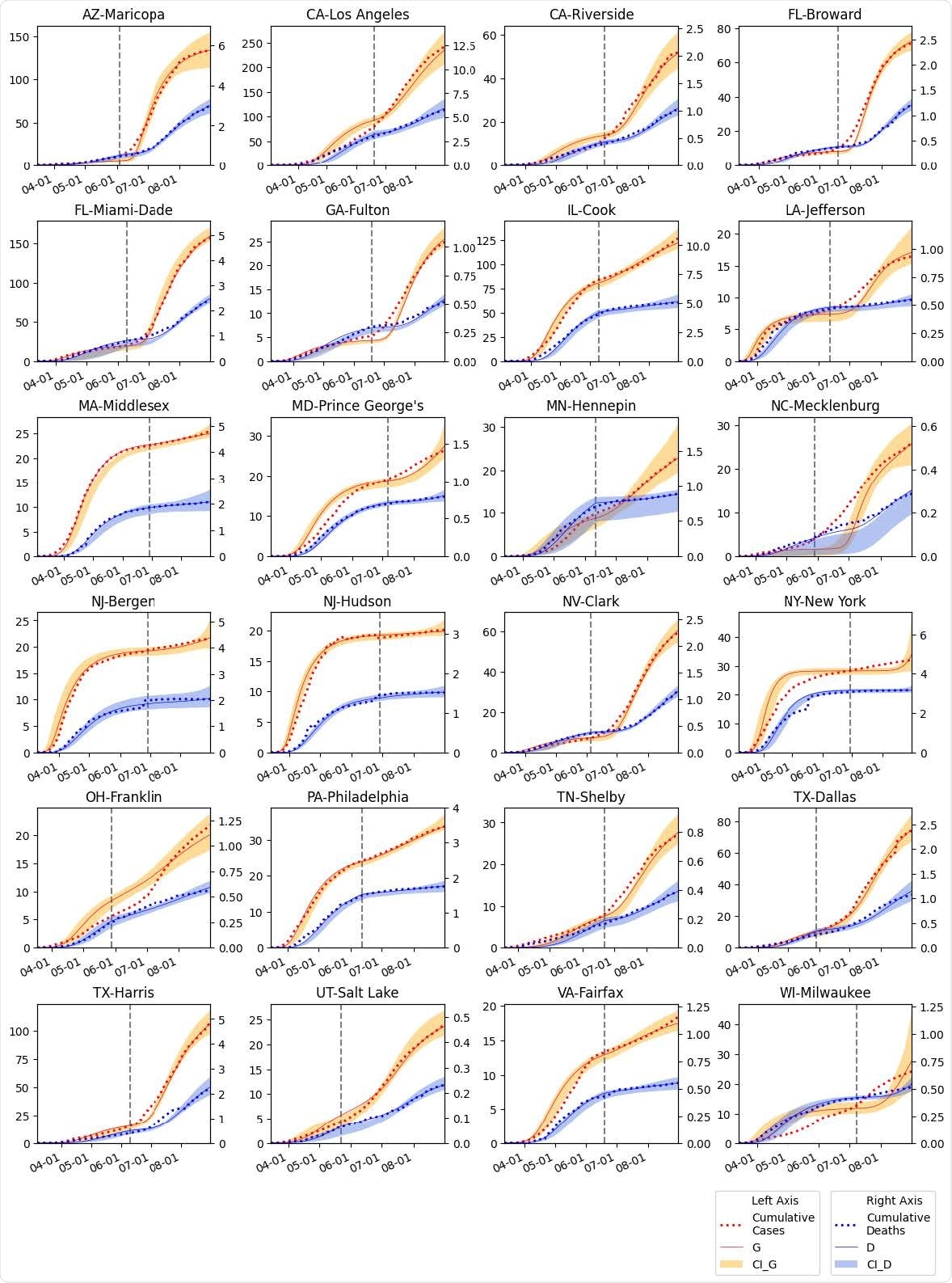 The SIR-SD-L model fitted for 24 US counties. Cumulative infection numbers (G) and deaths (D) are modeled for each of the counties. Range of intervals (95% CI) are illustrated for both G and D. The vertical dotted line represents the reopen date for each county.