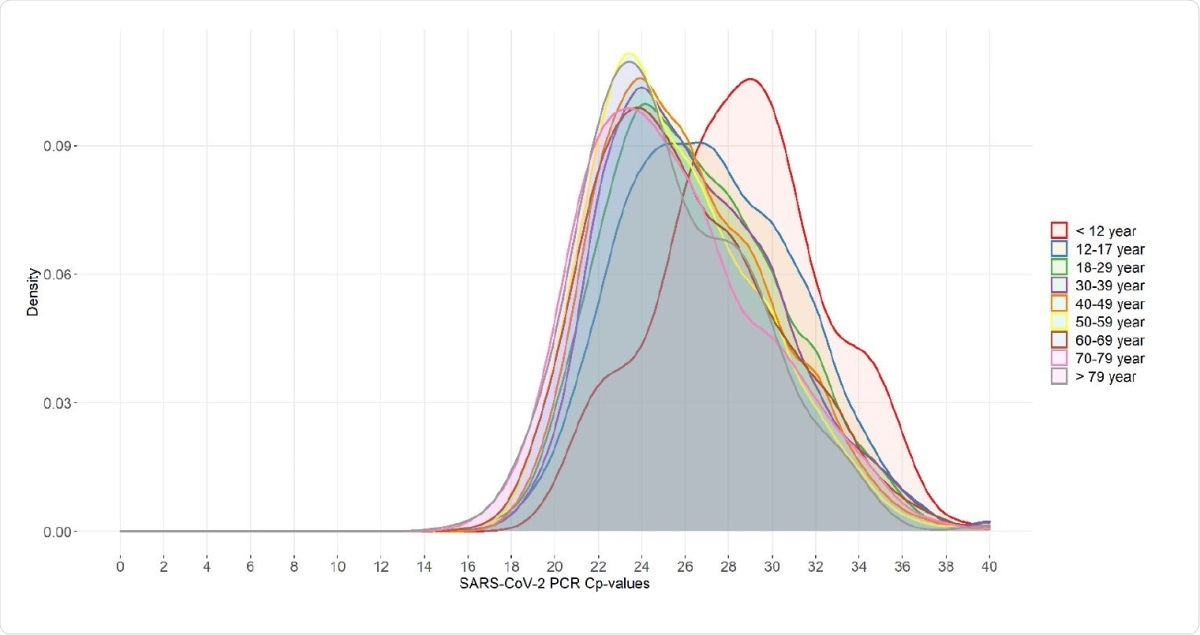 Distribution of SARS-CoV-2 PCR Cp-values within different age groups (n=18.290) Each color corresponds to one specific age group that was routinely tested in the period January 1-December 1. For each group the frequency of reported Cp-values was used to calculate a density score of which the area under the curve sums to 1.